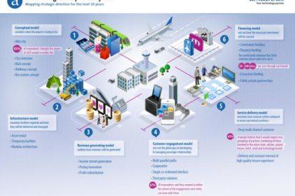 Nowy raport branżowy wzywa do ponownego przemyślenia funkcjonowania środowiska technologicznego lotnisk