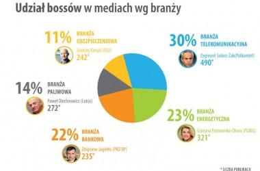 Raport IMM: bossowie polskiej gospodarki z prezesem rekordzistą