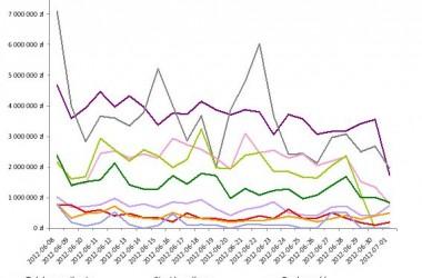 Sponsorzy EURO 2012 zrobili dobry interes – analiza promocji w czasie trwania mistrzostw