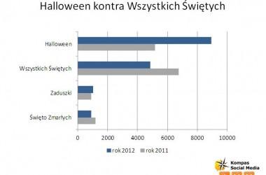 Znicz przegrał z wydrążoną dynią. Niespodziewane zwycięstwo Halloween w Polsce.