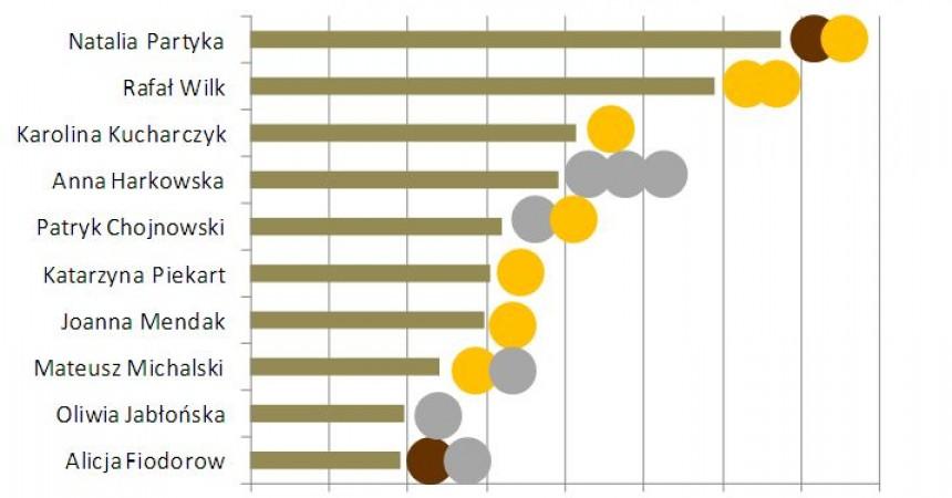 Temu kibicują Polacy – sportowy ranking września pod znakiem Igrzysk Paraolimpijskich