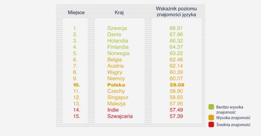 Polska na 10. miejscu w rankingu znajomości angielskiego