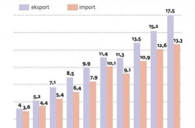 Sekrety polskiej żywności cenionej na całym świecie