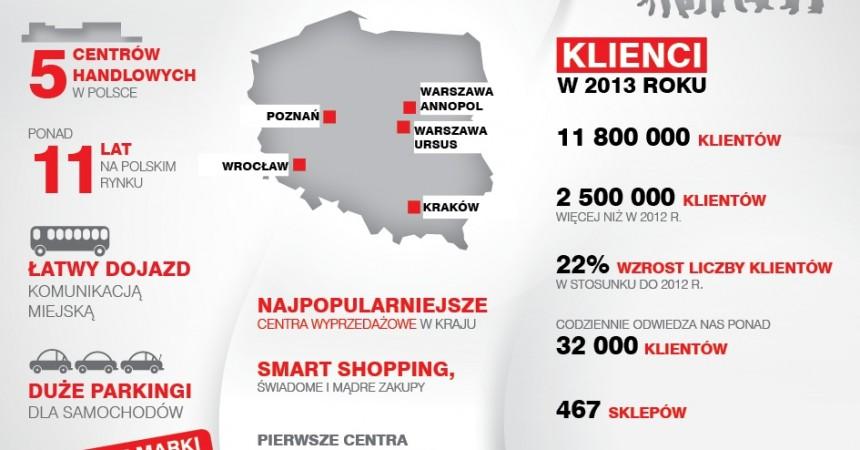 12 mln klientów FACTORY w 2013 roku!