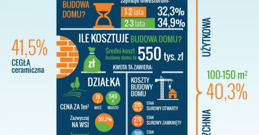 Ile kosztuje budowa domu w Polsce?