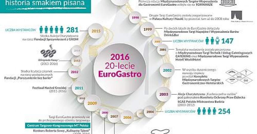 20 lat Targów EuroGastro – historia smakiem pisana
