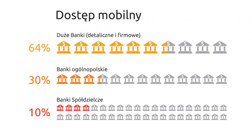 Większość banków w Polsce wciąż bez bankowości mobilnej – analiza Lizard Media